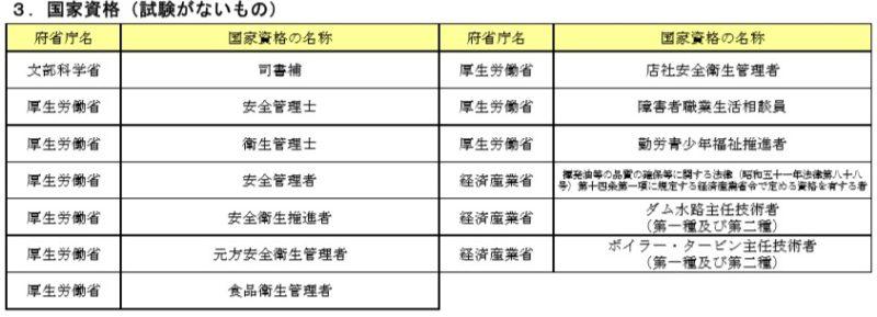卒業認定合格後に受験できる国家資格2